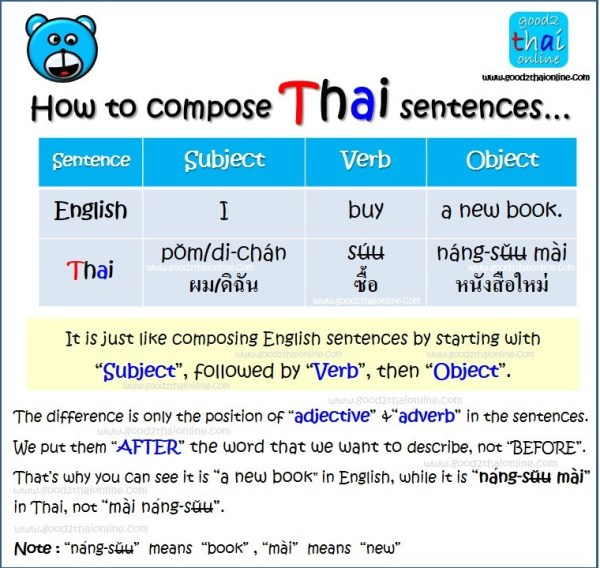 How to compose thai sentences good2thaionline how to compose thai sentences m4hsunfo
